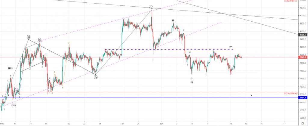 Bitcoin Price Analysis: BTC Likely to Make a Lower Low Around $7056