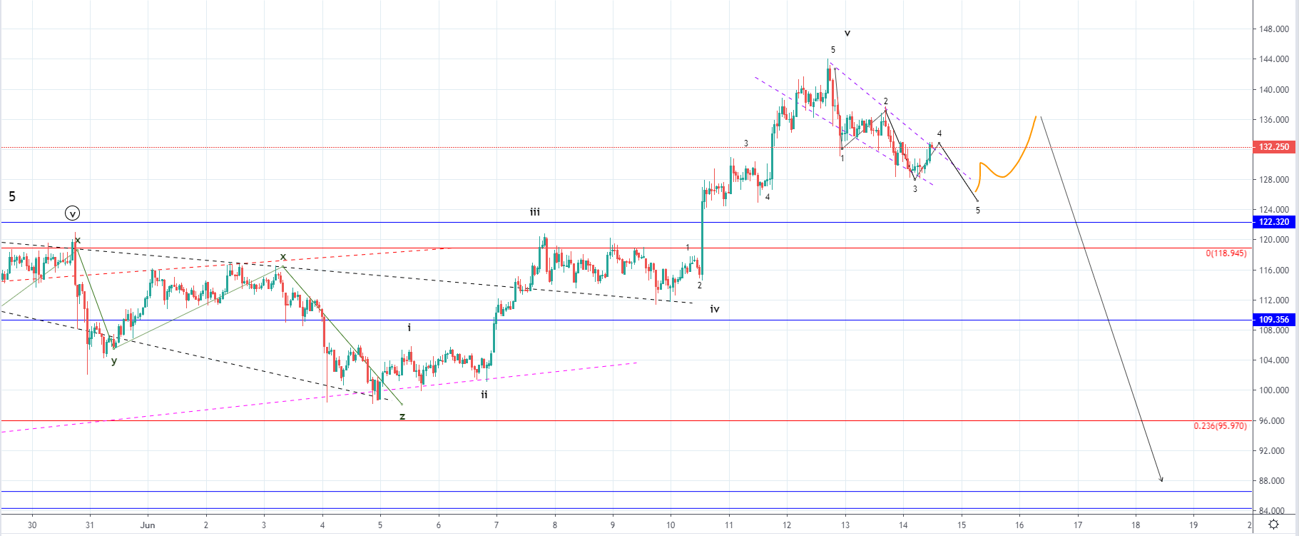 Litecoin Price Analysis: LTC Decreases, Remains Above