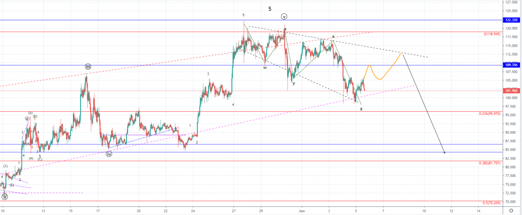 Litecoin Price Analysis: Corrective Increase Expected Before Drop to $83