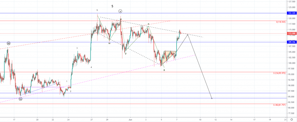 Litecoin Price Analysis: LTC Increases by 12%, Where is it Headed Next ?