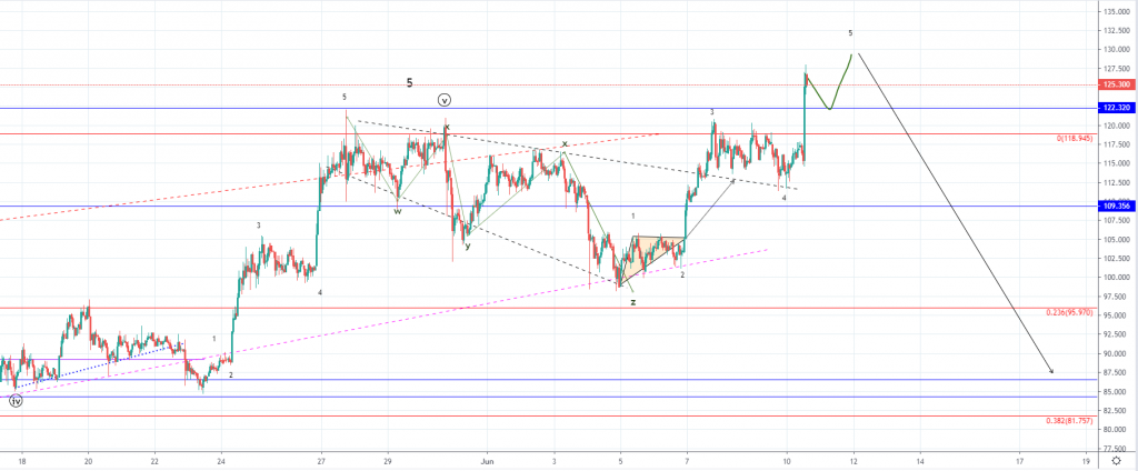 Litecoin Price Analysis: LTC Increases Past Resistance & Hits $127