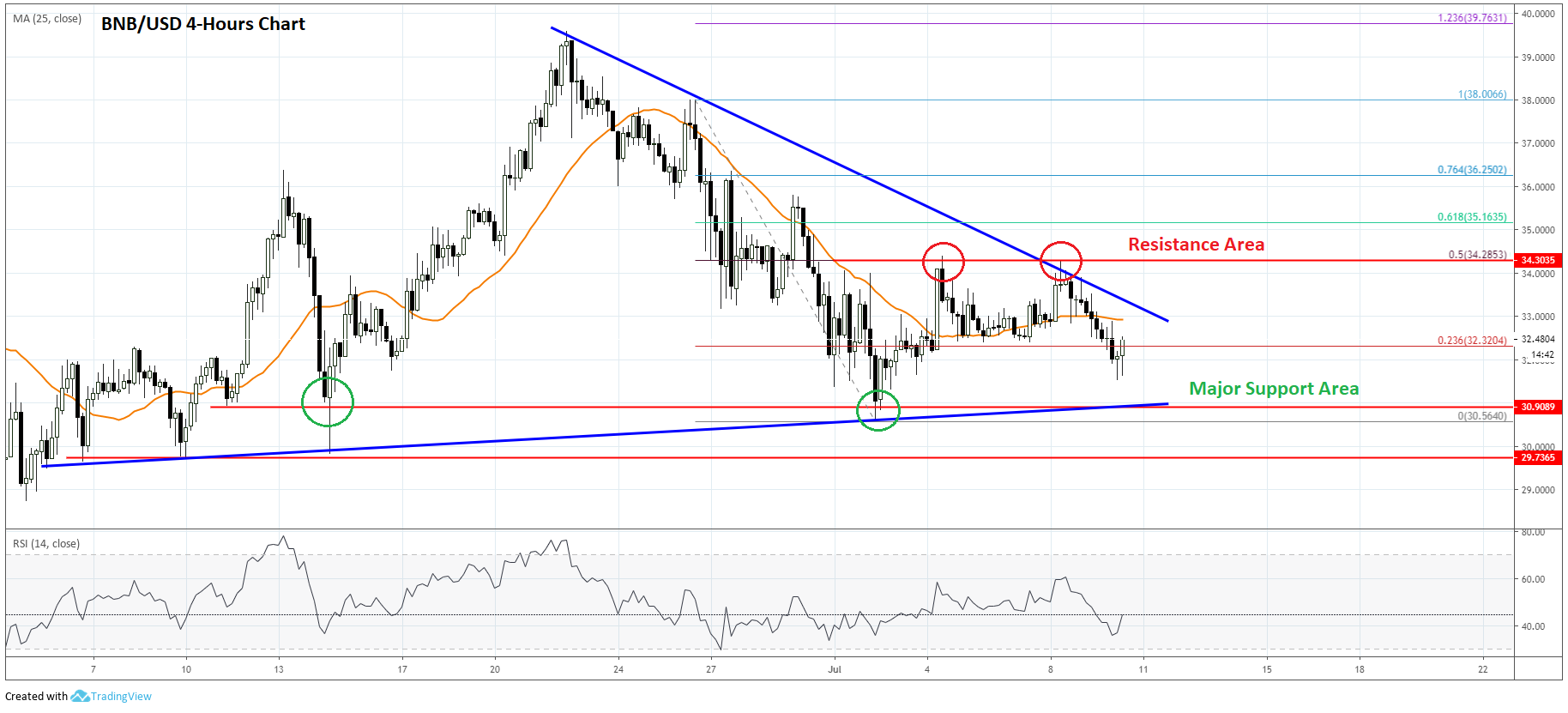 Binance Coin (BNB) Price Analysis: Struggling To Gain Despite Bullish Bitcoin