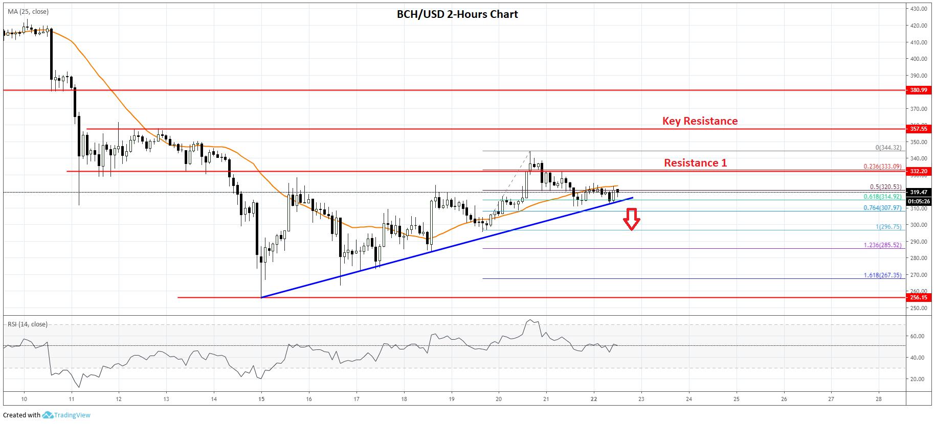 Bitcoin Cash (BCH) Remains At Risk Of Downside Break Below $300
