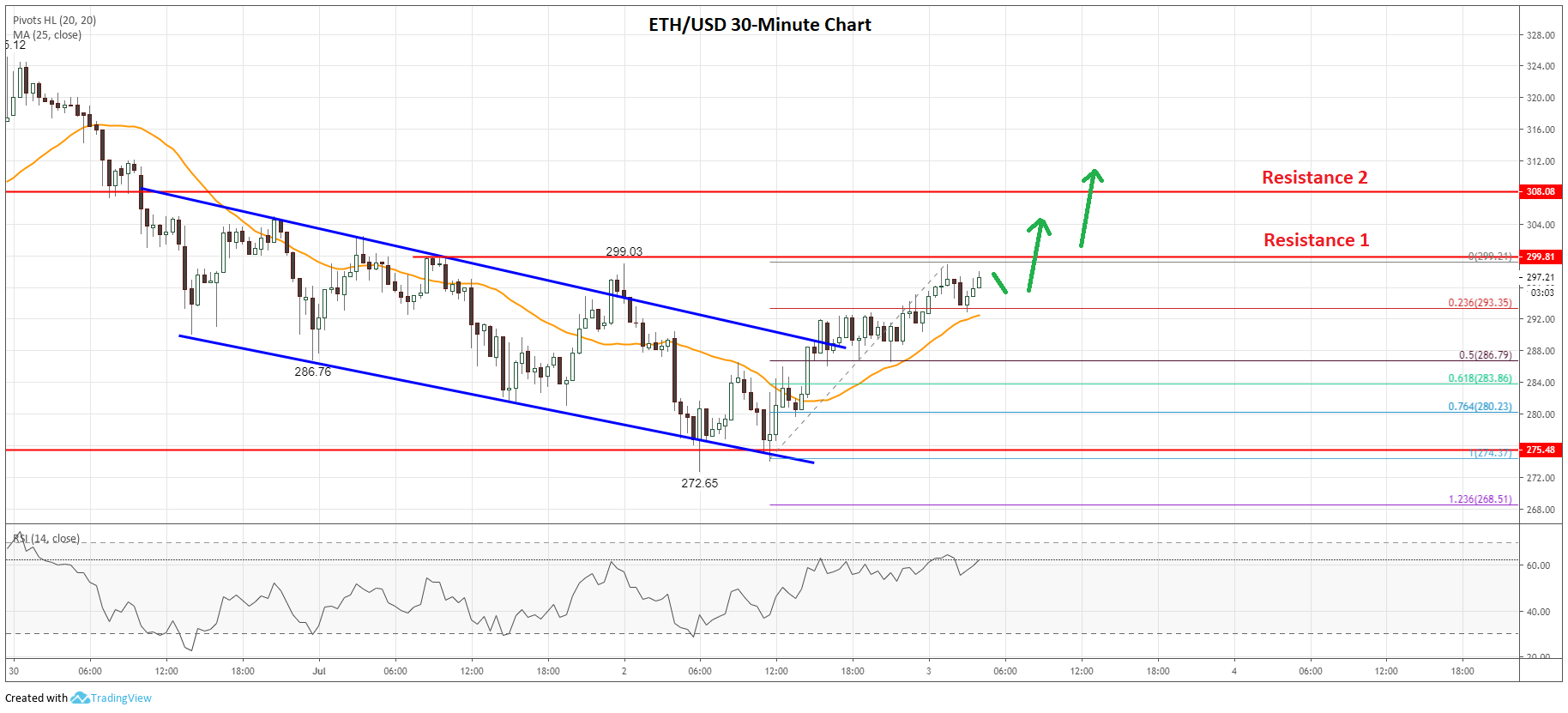 Ethereum Price Analysis (ETH to USD)