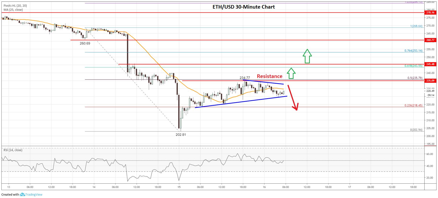 Eth Price Usd Chart Caska