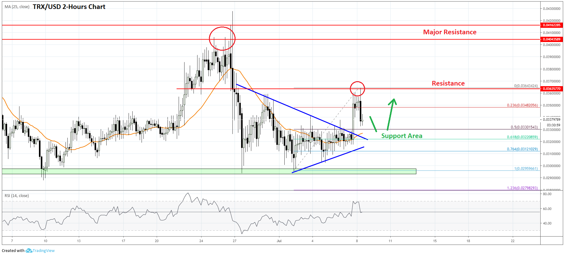 Tron (TRX) Price Prediction: Bullish Signs Emerge After 10% Upsurge
