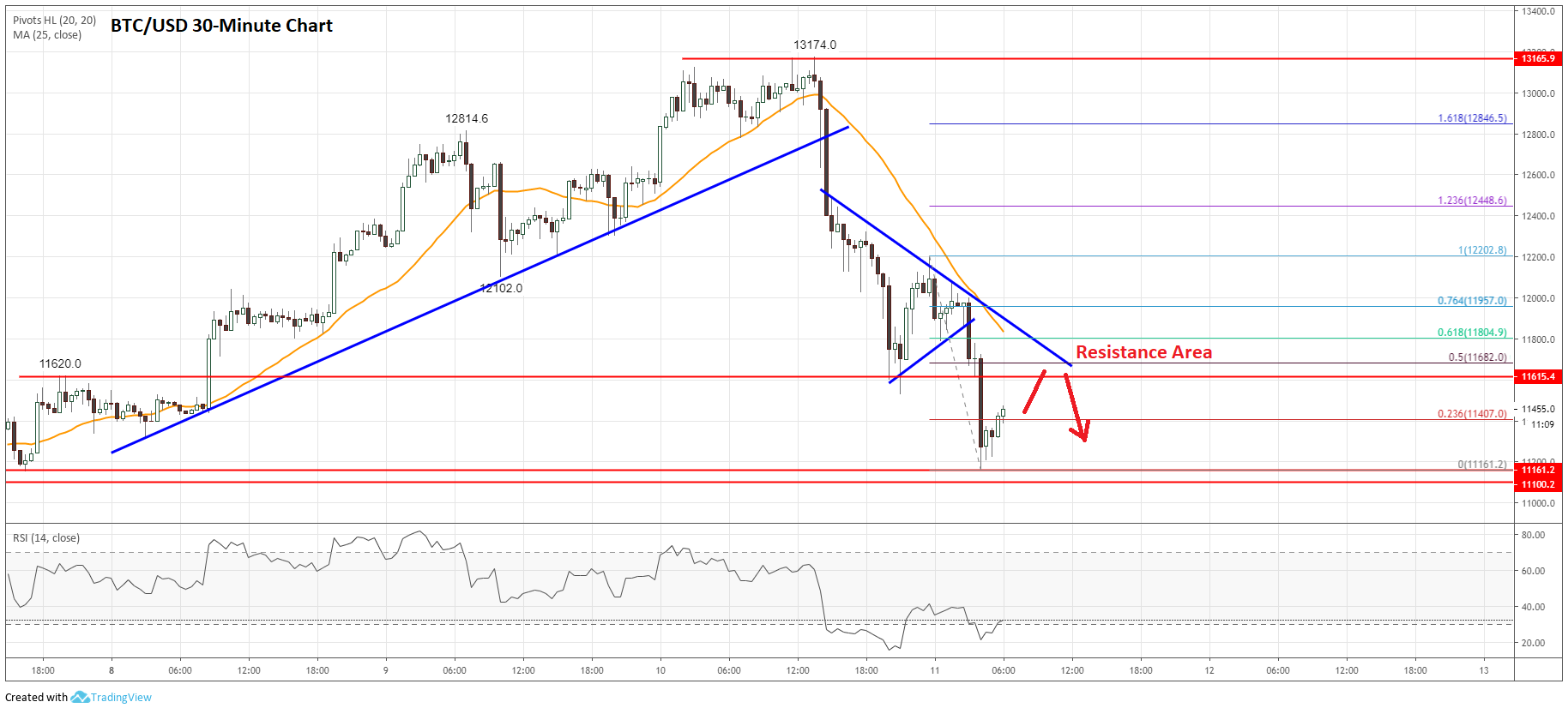 Bitcoin Price Analysis: BTC/USD Nosedives, Turns Sell On Rallies