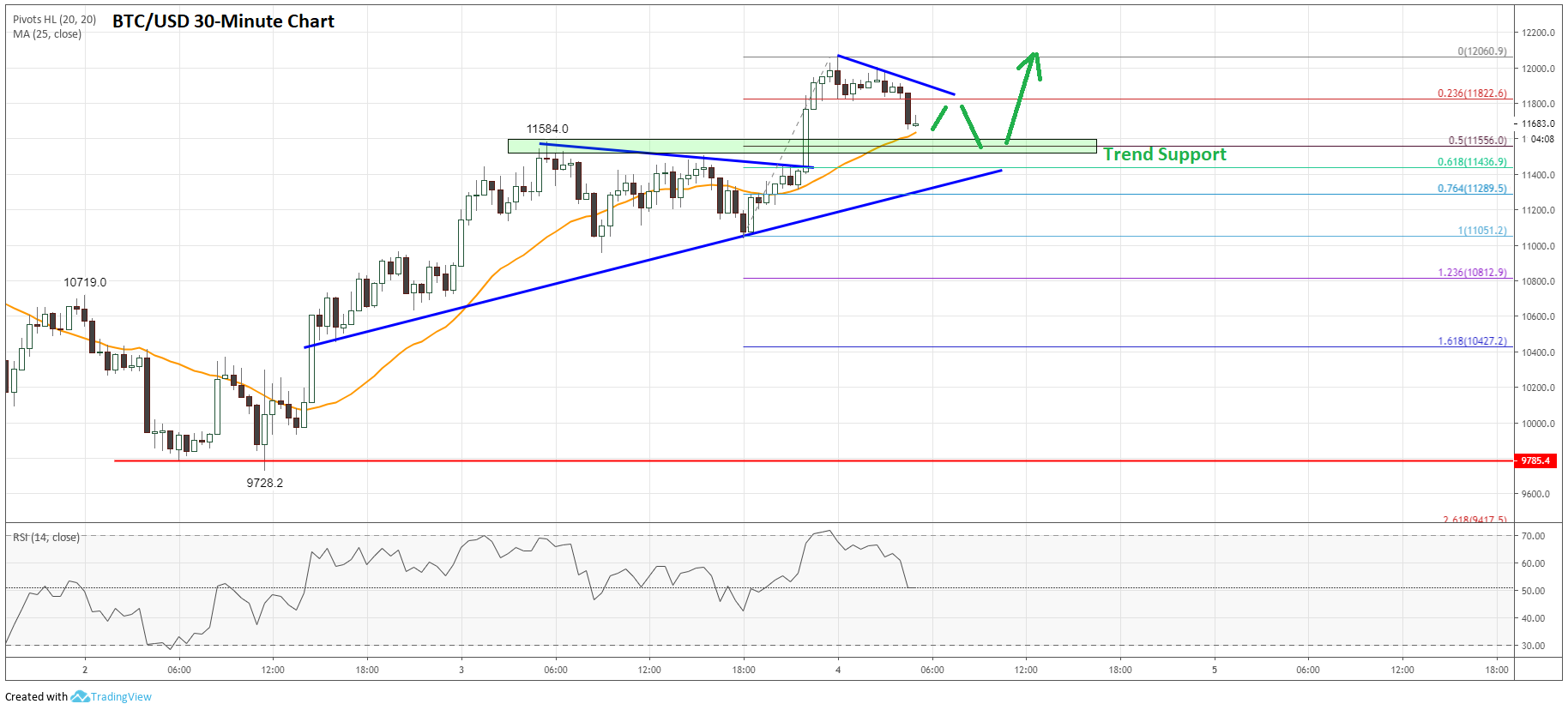 Bitcoin Price Analysis: BTC/USD Could Continue Its Uptrend To $13K