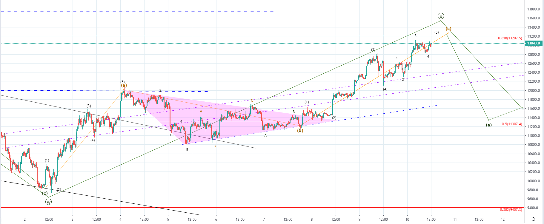 Bitcoin Price Analysis: BTC Breaks $13,000, Significant