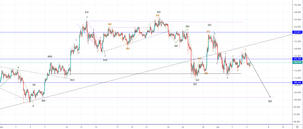 Litecoin Price Analysis: Rejection at Pivot Point Indicates Further Downside