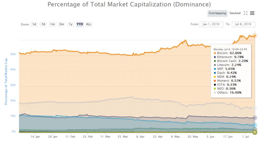 Market Cap Dominance