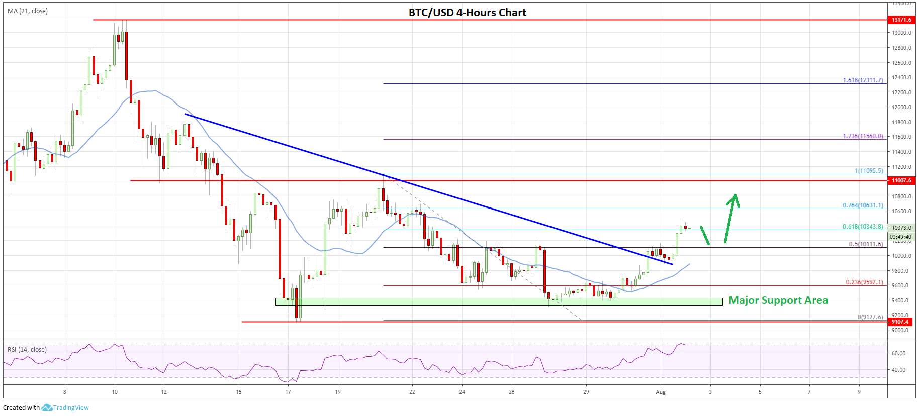 Bitcoin, Ethereum, BNB & Litecoin Price Analysis 2nd August