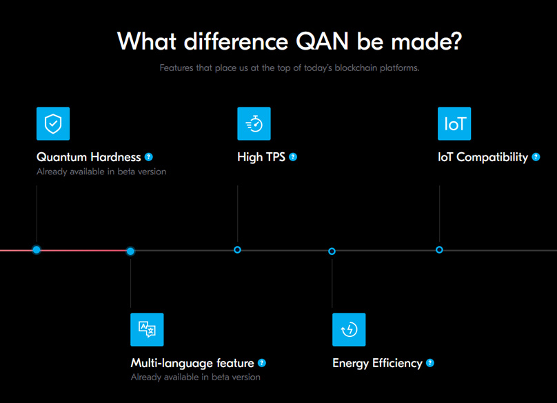 QAN Features