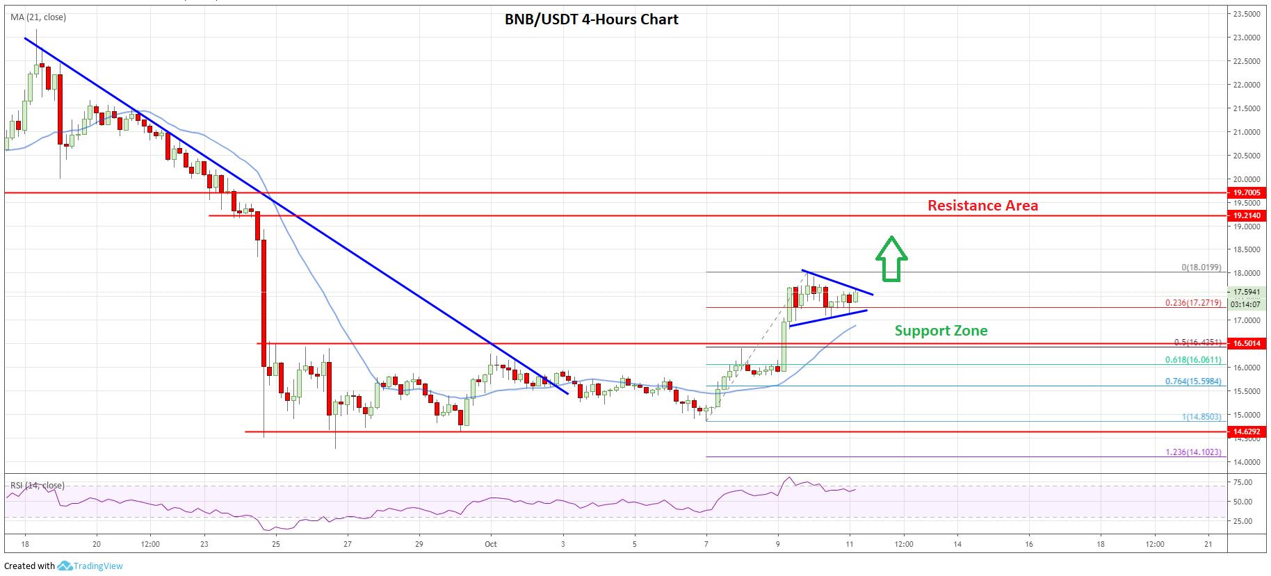 Binance Coin Price Analysis (BNB/USDT, Binance Exchange)