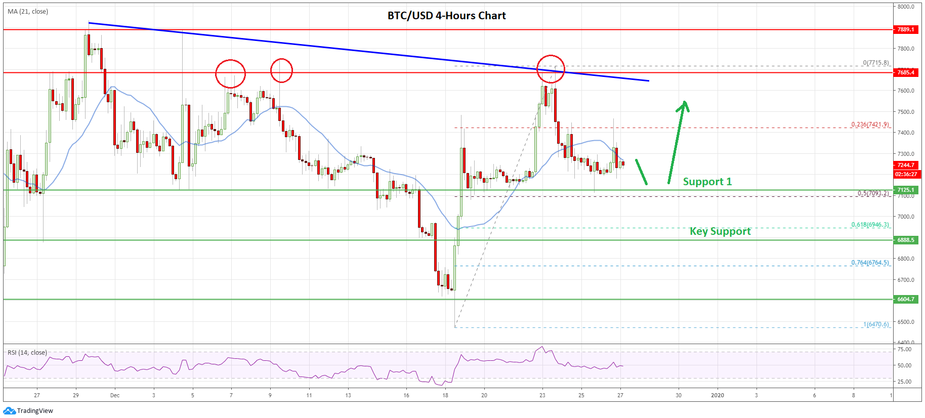 Crypto Market Year End Update: Bitcoin, ETH, XRP and EOS Price Analysis 27th Dec