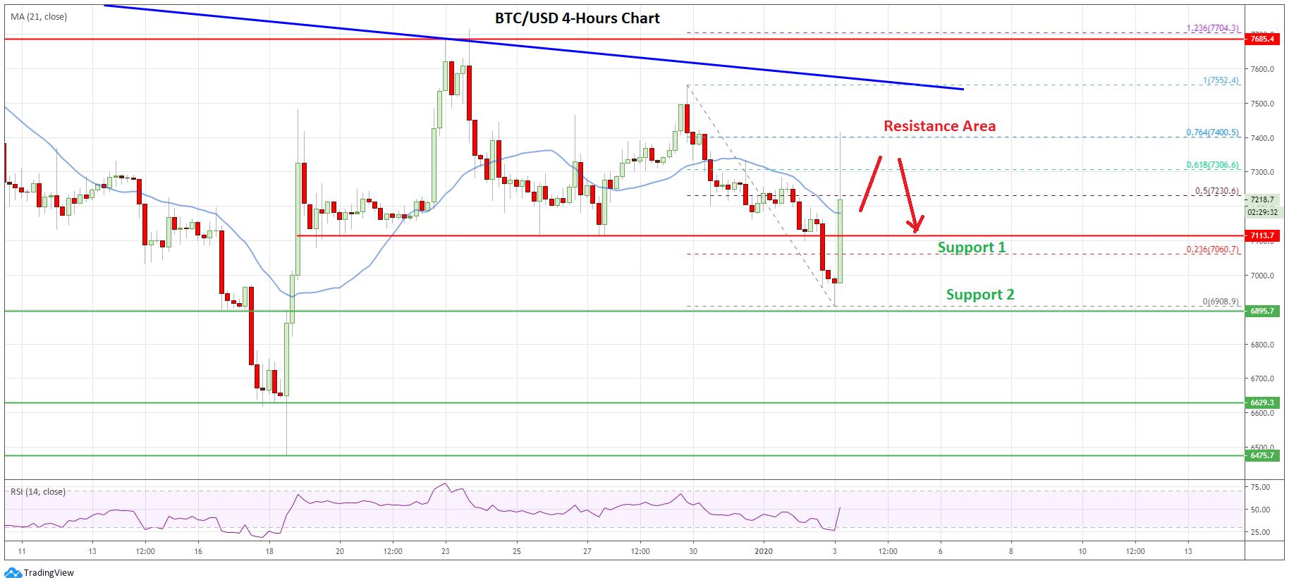 Crypto Market Update: Bitcoin, Ethereum, EOS & Litecoin Price Analysis 3rd Jan