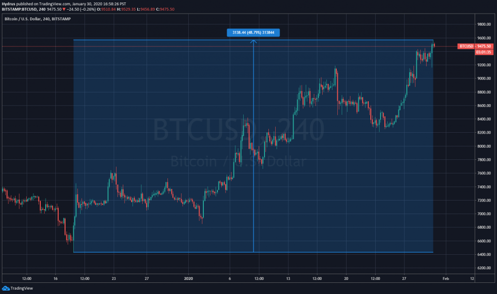Bitcoin up 48%