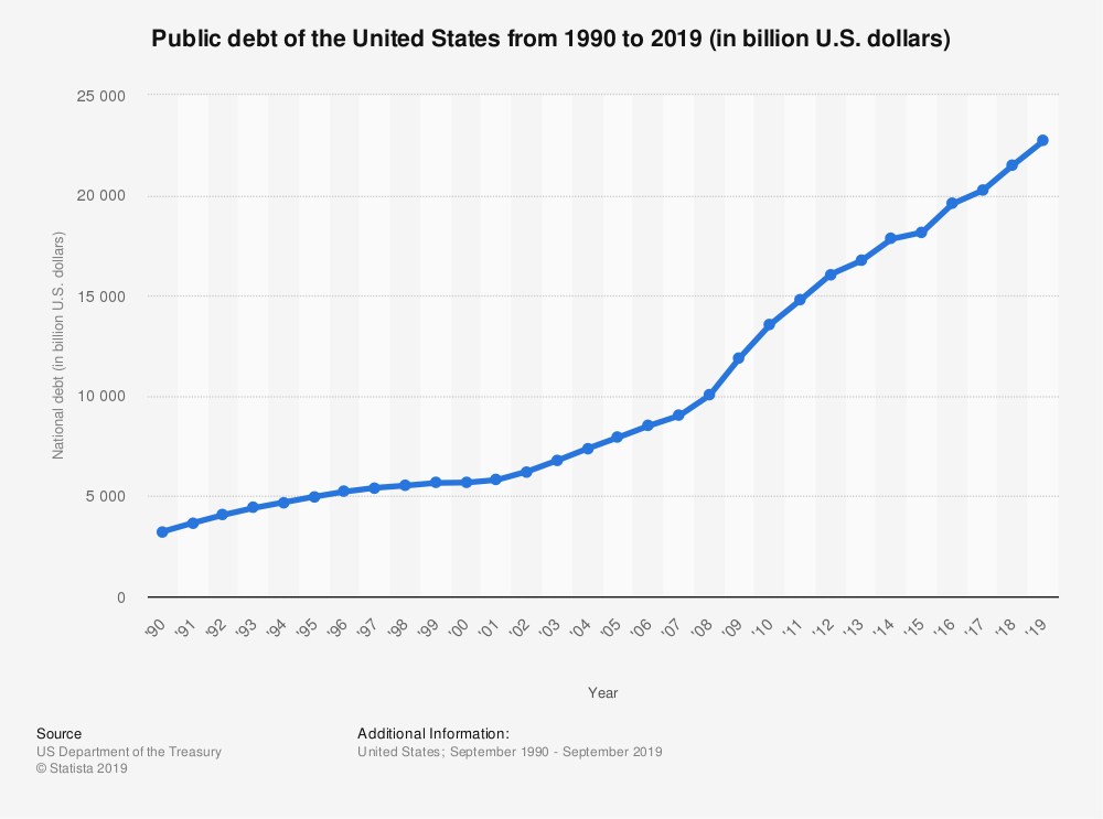 Public debt of the United States from 1990 to 2019