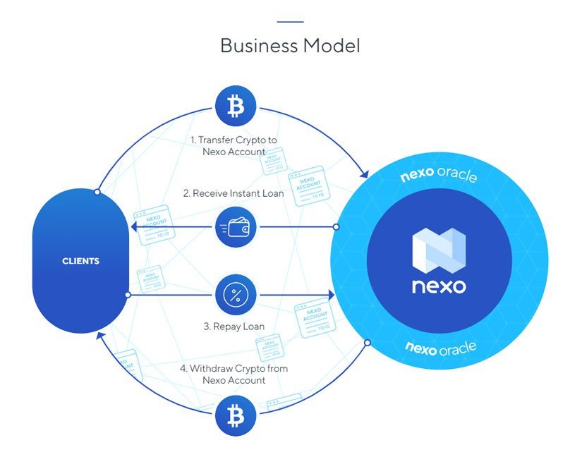 The Nexo Business Model