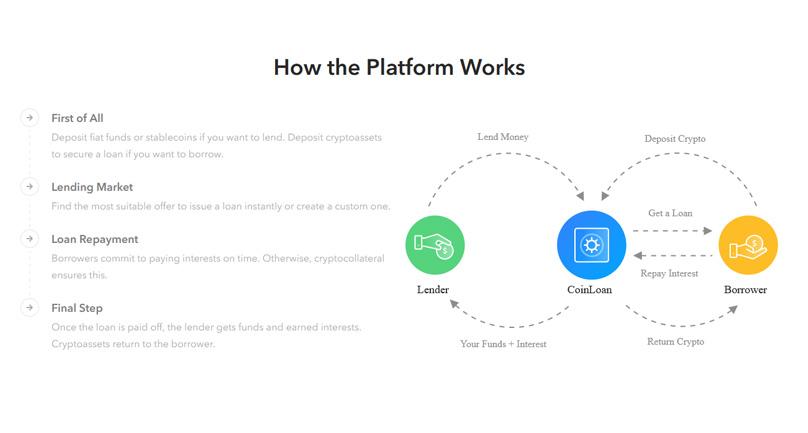 How the Platform Works