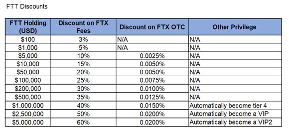 FTT Fee Discounts