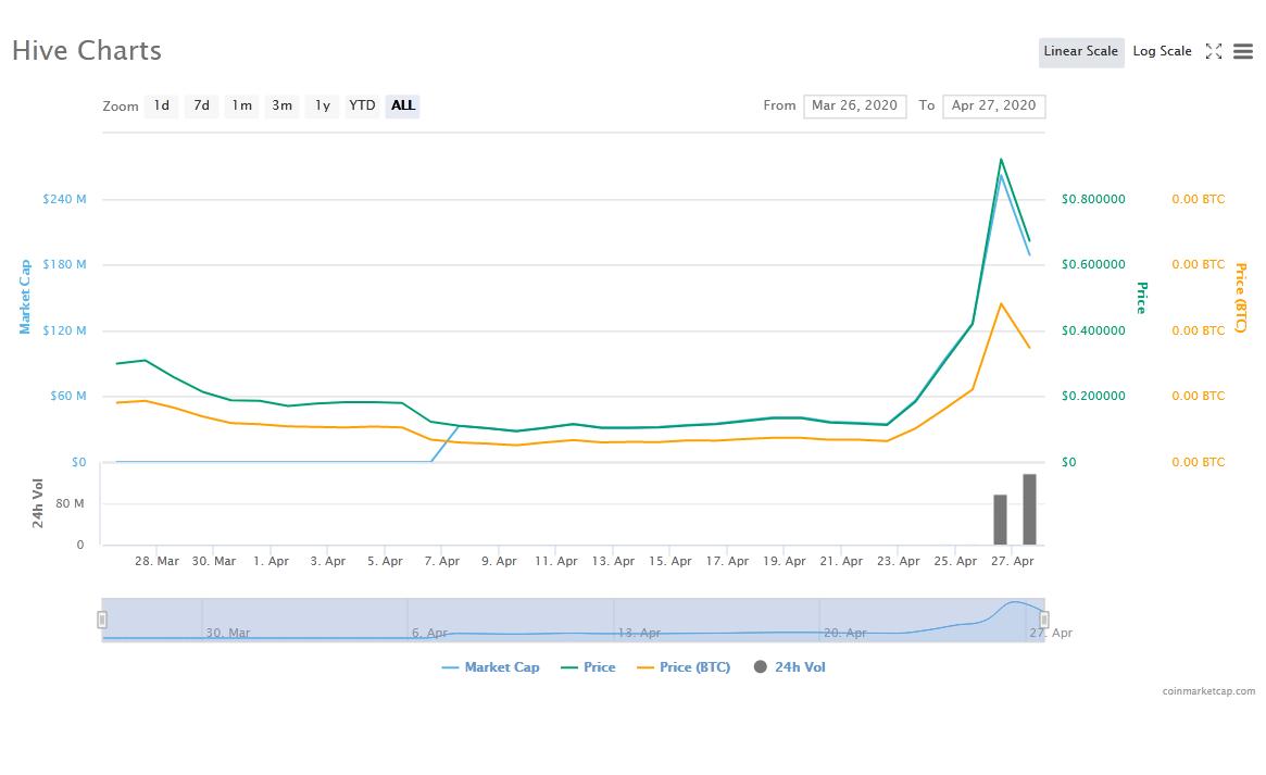 Hive price chart