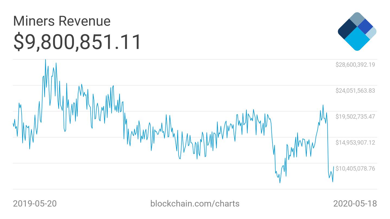 Bitcoin Mining Revenue Decline