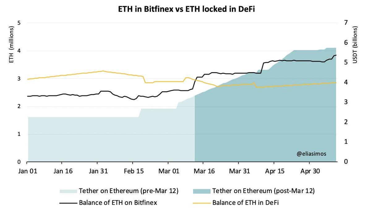 Bitfinex Holds More Ethereum than DeFi Market