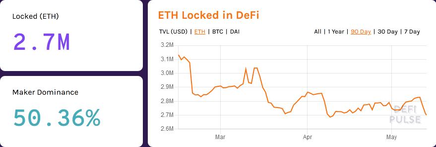 Ethereum Locked in DeFi