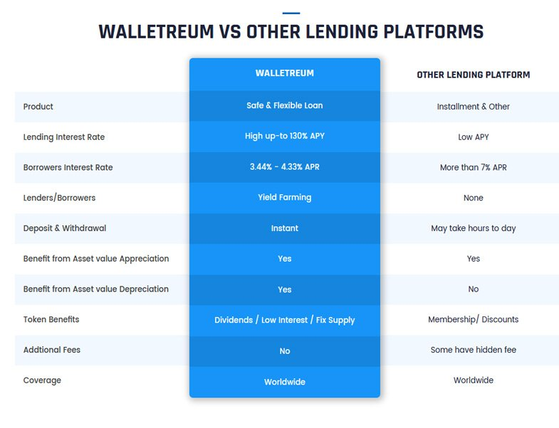 Walletreum vs Other Lending platforms