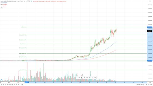 Nexo daily chart - Fibonacci retracement lines (Source: TradingView)