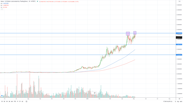 Nexo daily chart - A potential double top chart pattern (Source: TradingView)