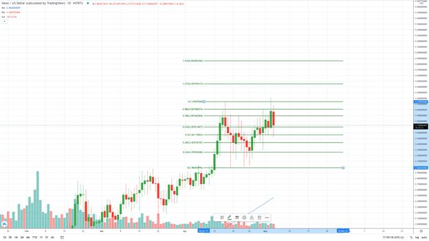 Nexo daily chart - Fibonacci extension lines (Source: TradingView)