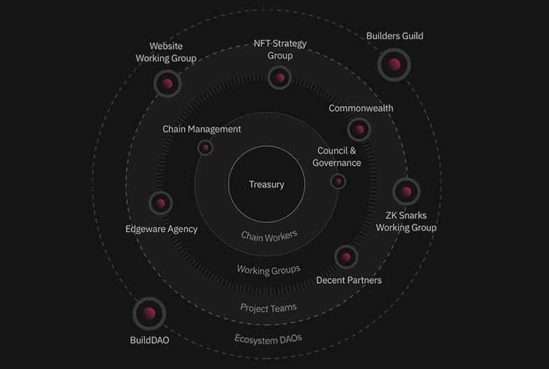 Edgeware: The Future of Blockchain Community Building